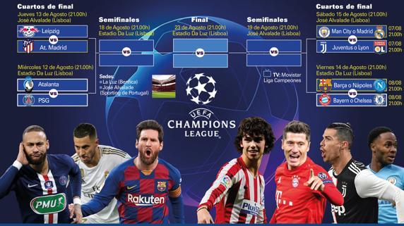 cahmpions leagChampions: Real Madrid y Barça se enfrentarían en semifinalesue