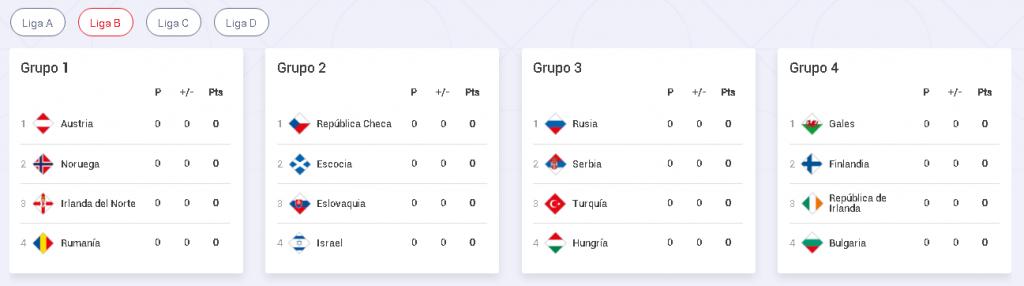 UEFA Nations League liga b