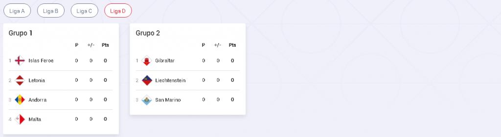 UEFA Nations League liga d