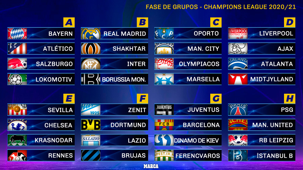 Sorteo de la Champions League 2020/2021